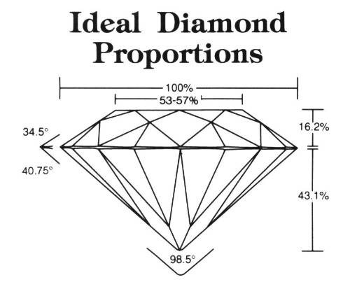 The Importance Of The Diamond Cut Denney Jewelers